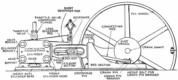 Car Engine Diagram Labeled