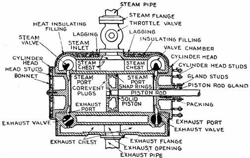corliss steam engine diagram model steam engine diagrams