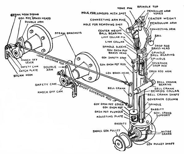 Chapter 14 Figures: Corliss Engines